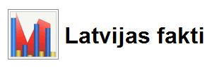Latvijas fakti